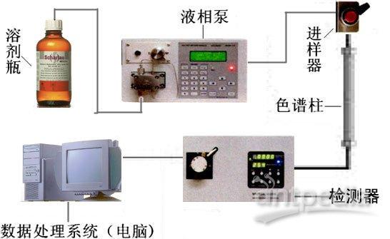 液相泵,(手动)自动进样器(六通阀)图片