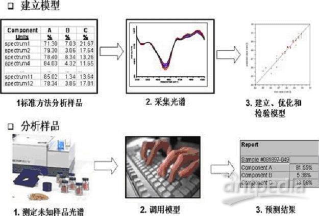 近红外光谱分析的流程与步骤