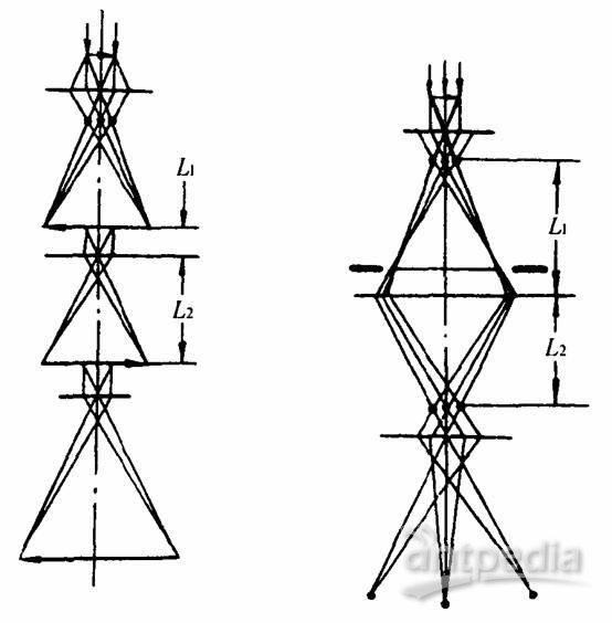 透射电子显微镜的结构与成像原理
