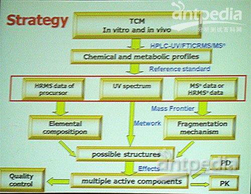 tag:sims代谢组蛋白质组质谱
