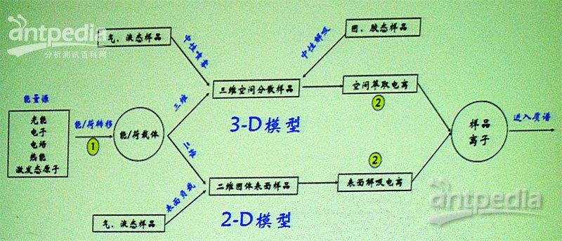 乙酸的空间结构