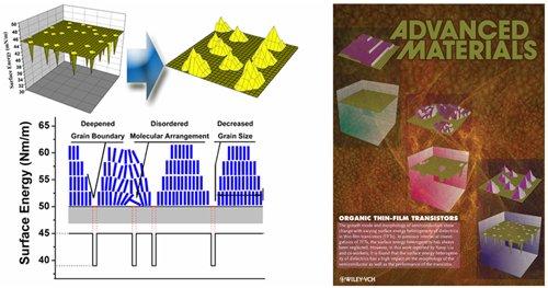 介电层表面能非均匀性机理示意图和当期《先进材料》