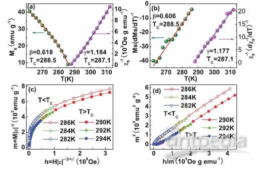 相似的空间结构,但是其离子站位和钙钛矿材料相反