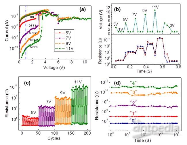 纳米石墨烯作为电极用于rram平面结构器件的研究有
