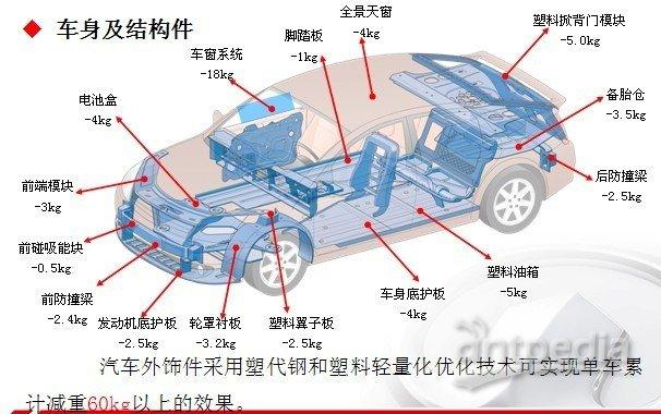 用轻量化复合材料制造汽车零部件成为主流