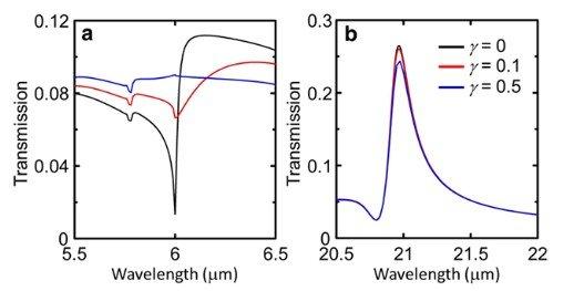 表面等离激元(surface plasmon)是金属中自由电子的一种元激发,用来描述电子在外场激励下振荡的集体运动行为。由于基于表面等离激元的器件具有能够突破衍射极限、实现局域场增强和对介电环境敏感等性质,表面等离激元研究日益受到广泛重视并得到快速发展。近年来,中科院物理研究所/北京凝聚态物理国家实验室(筹)邱祥冈研究员领导的课题组在该领域取得了若干重要进展。   1、硅基外延银薄膜上的表面等离激元   影响基于表面等离激元的光学元器件实际应用的一个重要因素是其传播耗散。此前工作表明在可见光波段,金属