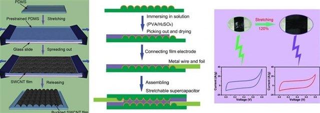 可拉伸单壁碳纳米管超级电容器问世