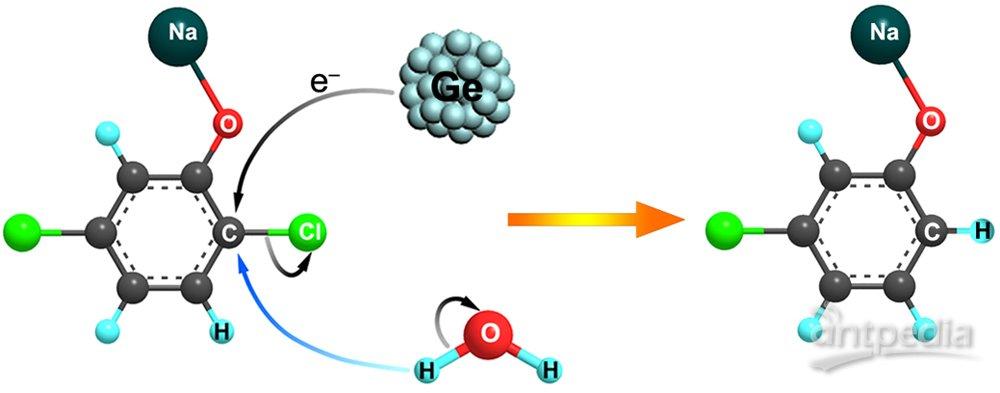 固体所亚稳锗纳米颗粒相变与化学还原性研究获进展
