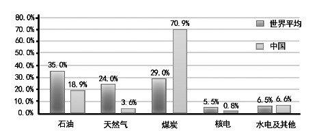 中国与世界能源消费结构比较
