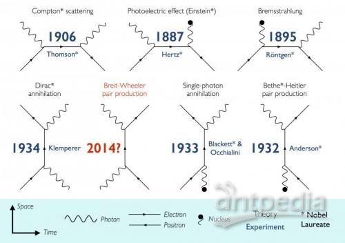 英国科学家找到实验室将光转化为物质方法