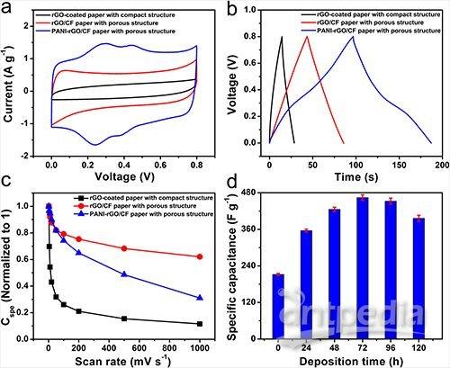 物理所宏观碳纳米结构复合界面设计研究取得进展
