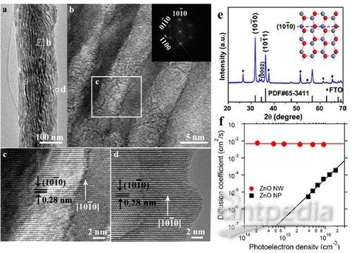苏州纳米所阵列无机半导体纳米结构研究获系列进展