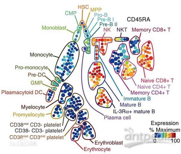 cytof:质谱流式细胞技术