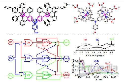 金属有机分子材料结构(上图)和多态信息