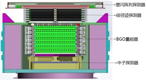 暗物质粒子探测卫星有效载荷结构示意图