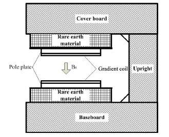 永磁磁共振系统结构示意图