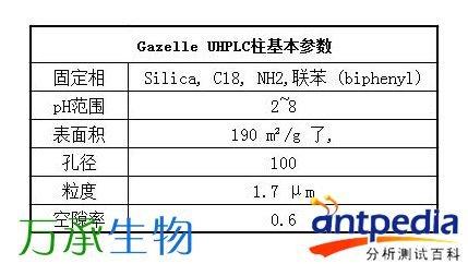 万承生物提供GazelleUHPLC柱推出高通量+高配料表里可以写调味料吗