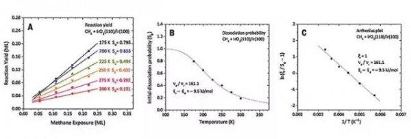 """无""""键""""不摧:science报道低温催化甲烷c-h键活化反应"""