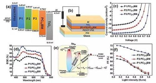 新型多功能共轭聚合物,提升钙钛矿太阳能电池性能