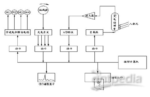 整机电子线路及数据处理单元原理图  被调制的光信号投射在光电倍增管