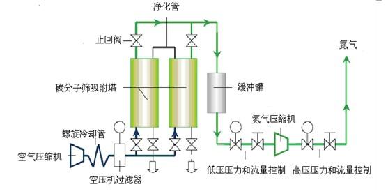 工作流程图 特点和优势: 1. 双步变压技术可以为LC/MS提供流速稳定、纯度高的氮气,提高了仪器分析的稳定性和结果的可重复性 2. 内置空压机,紧凑设计节约空间;发生器提供的脚轮轮子,提高了设备移动的灵活性 3. 外置氮气罐设计,减轻了发生器对空气源的要求,从而保证即使在高海拔空气稀薄地区稳定流速氮气的供应 4.