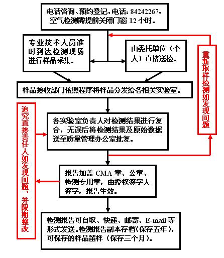 【北京中环物研环境质量监测中心】服务流程-