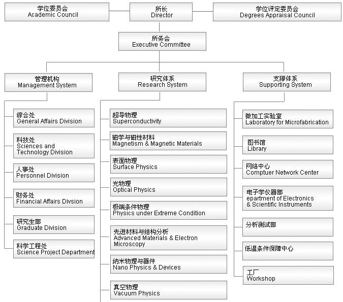 【中国科学院物理研究所】组织结构-前沿lab-分析