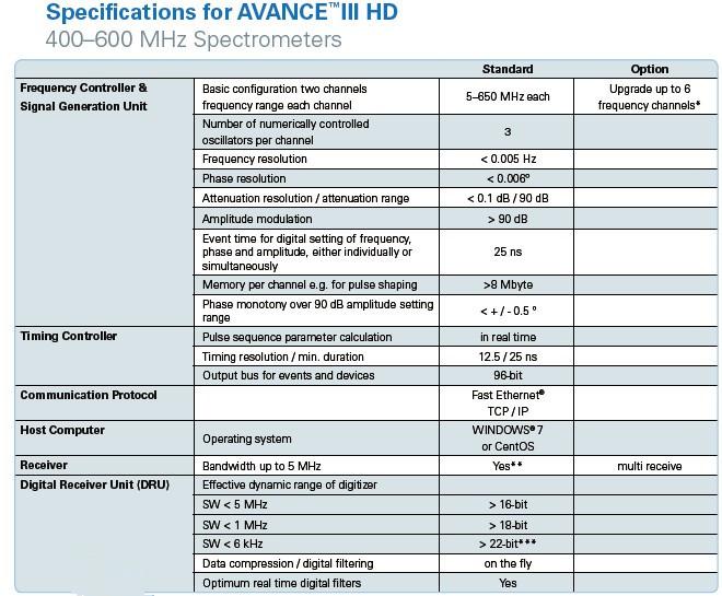 【布鲁克AVANCE III HD系列核磁共振波谱仪】