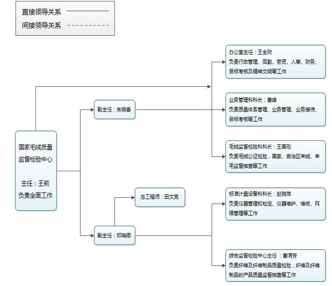 【内蒙古自治区纤维检验局】组织结构-前沿lab-分析