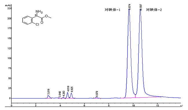 od-h分离邻氯苯甘氨酸甲酯对映异构体 - 天津博