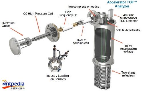 分析仪器网_TripleTOF 5600系统助您突破ADME研究极限 - SCIEX质谱系统公司 - 分析 ...