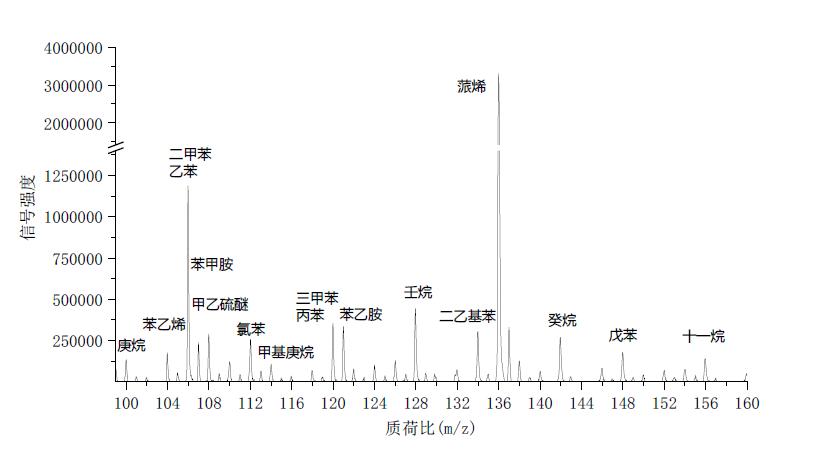 高灵敏度在线挥发性有机物飞行时间质谱仪(spi-ms 3000)