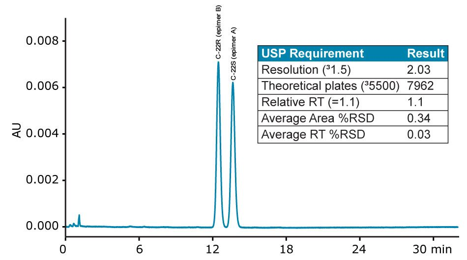 USP method for Budesonide on the Alliance HPLC System.