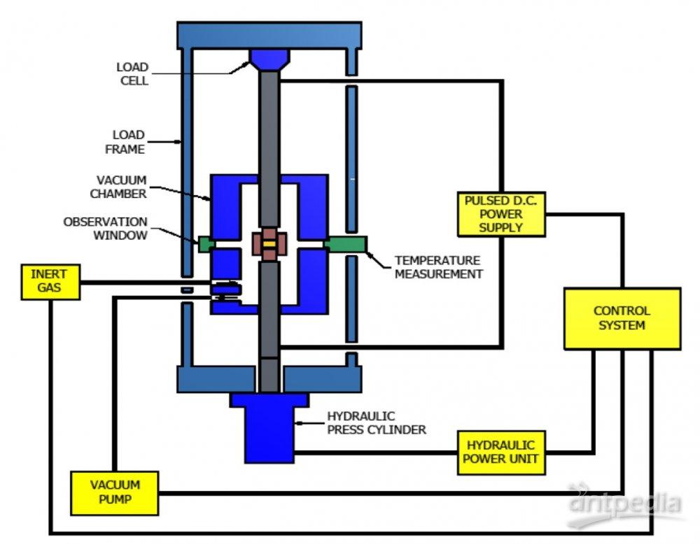炉子的基本硬件结构图