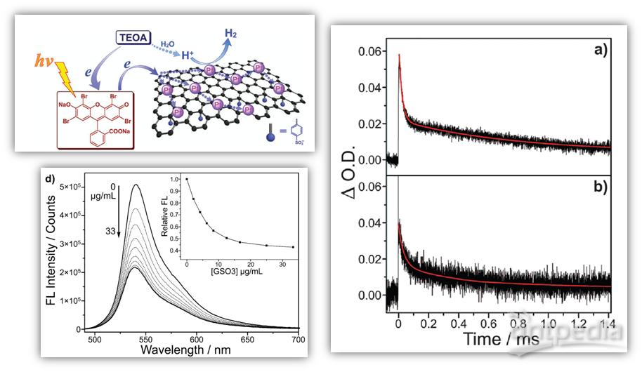磺化石墨烯为pt载体,合成了小粒径的gso3pt复合结构