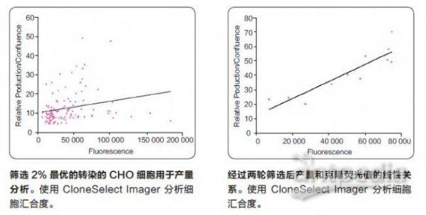 细胞克隆筛选系统
