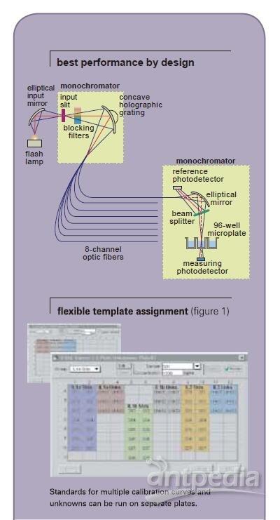 光吸收酶标仪SpectraMax® 340PC384