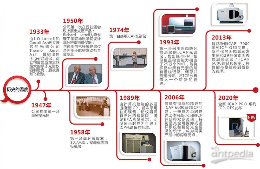 赛默飞历史_202003.jpg