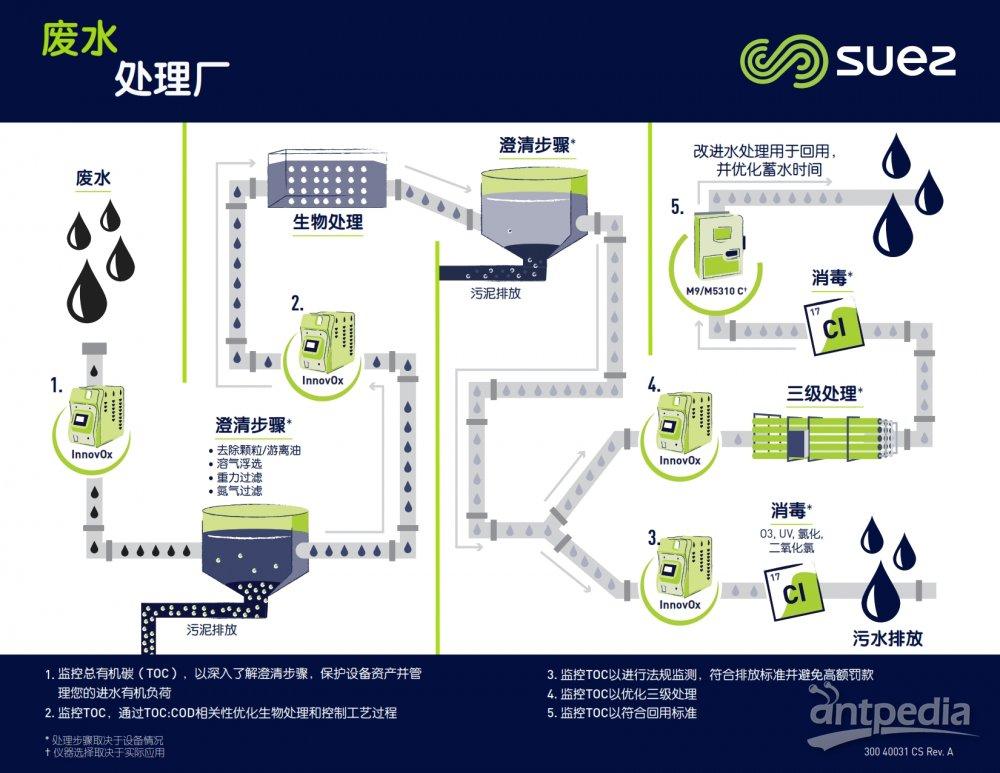 300 40031 CS Rev. A, FS, Wastewater Infographic_001.jpg