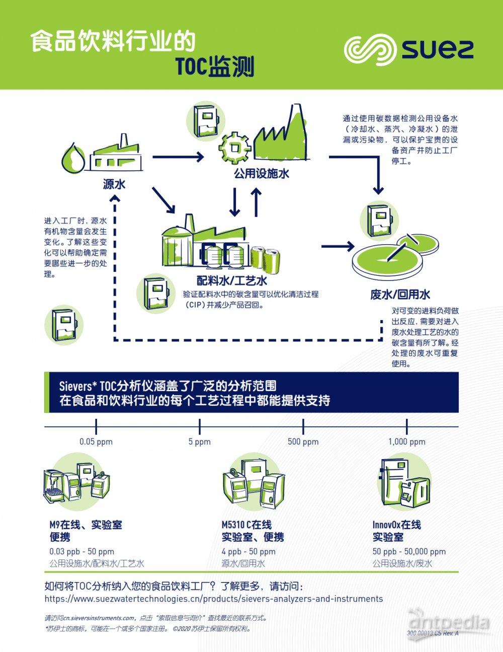 300 00013 CS - TOC in Food & Bev Infographic_001.jpg