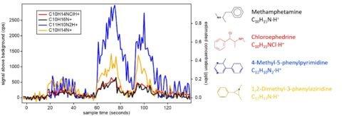 图2 甲基苯丙胺检测结果。在仪器进样口附近将一内含少量甲基苯丙胺的袋子在120秒内连续进行三次'打开-关闭'的操作。左侧插图展示了甲基苯丙胺(黑色)和其他气态物质在这两分钟内的信号变化。通过Vocus物质鉴别是高分辨率质谱提供的信号精确质量可得到这几种气态物质的元素组成,并结合,和相关文献报道的中报道的甲基苯丙胺伴生杂质确定了右图中的物质成分.