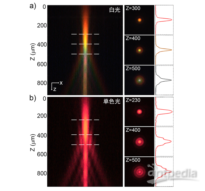 单透镜的聚焦能力分析.png