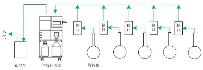 旋转蒸发仪  多样品浓缩处理设备