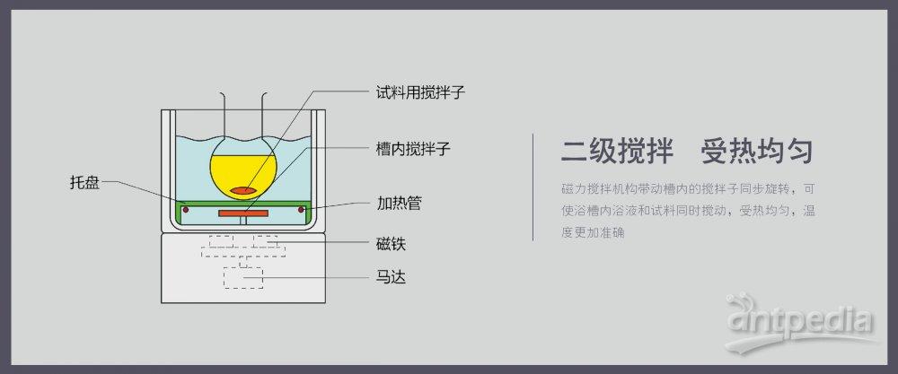 详情3 HWCL-3型集热式恒温磁力搅拌浴.jpg