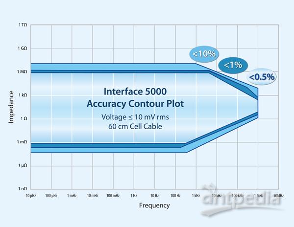 Interface 5000 ACP 2019 web