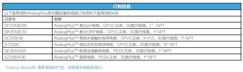 AnalogPlus 模拟量传感器订购信息.JPG