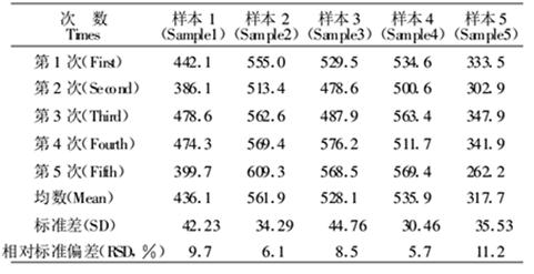 不同时间段羧酸酯酶的活性变化