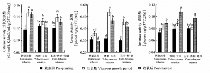 不同植烟模式对土壤酶类物质活性的影响