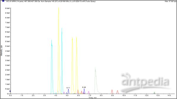 21种胆汁酸标准品的总离子流图