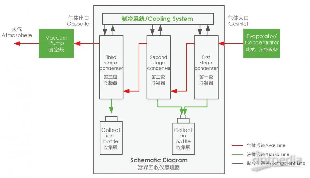 溶媒回收仪原理图